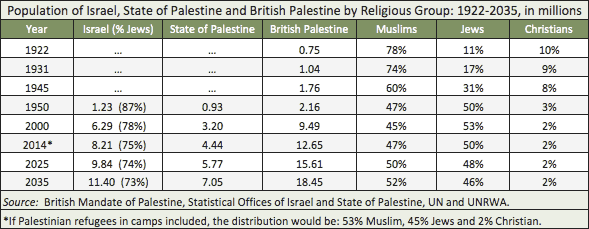 Population of Israel, State of Palestine and British Palestine by Religious Group: 1922-2035, in millions