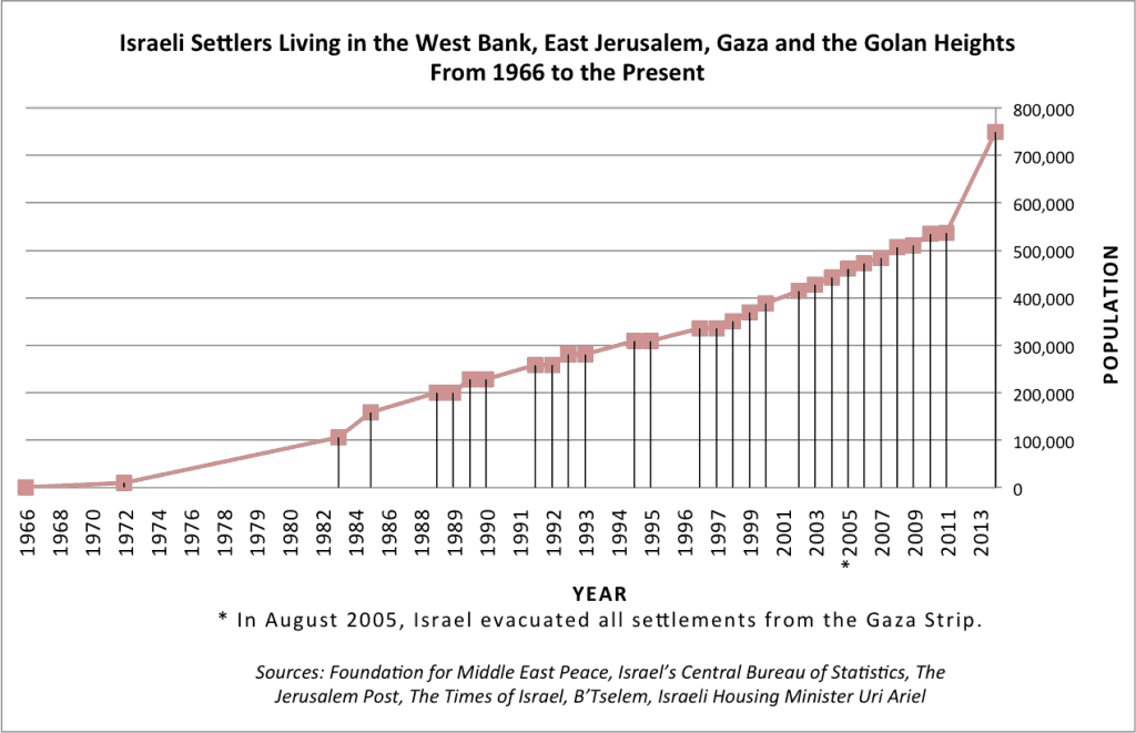 Israeli Settlements Timeline Chart - Israeli Settlers Living int he West Bank, East Jerusalem, Gaza and the Golan Heights, from 1966 to the present.