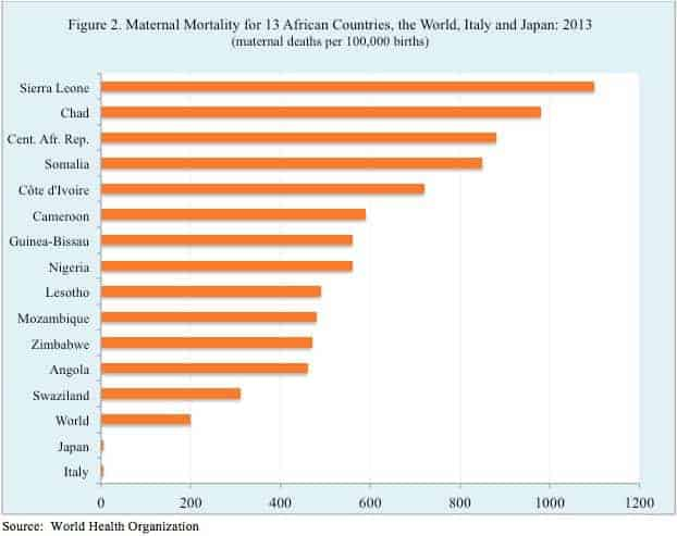 Maternal Mortality for 13 African Countries, the World, Italy and Japan: 2013
