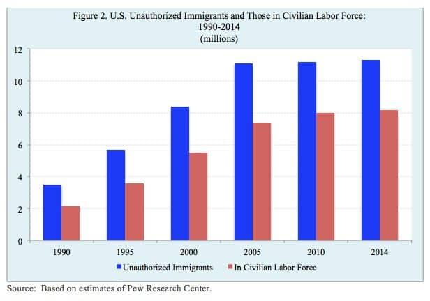 U.S. Unauthorized Immigrants and Those in Civilian Labor Force:1990-2014